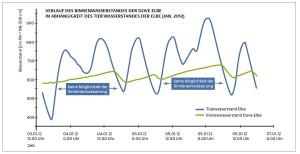 Verlauf des Binnenwasserstandes der Dove-Elbe in Abhängigkeit des Tidewasserstandes der Elbe (Januar 2012)